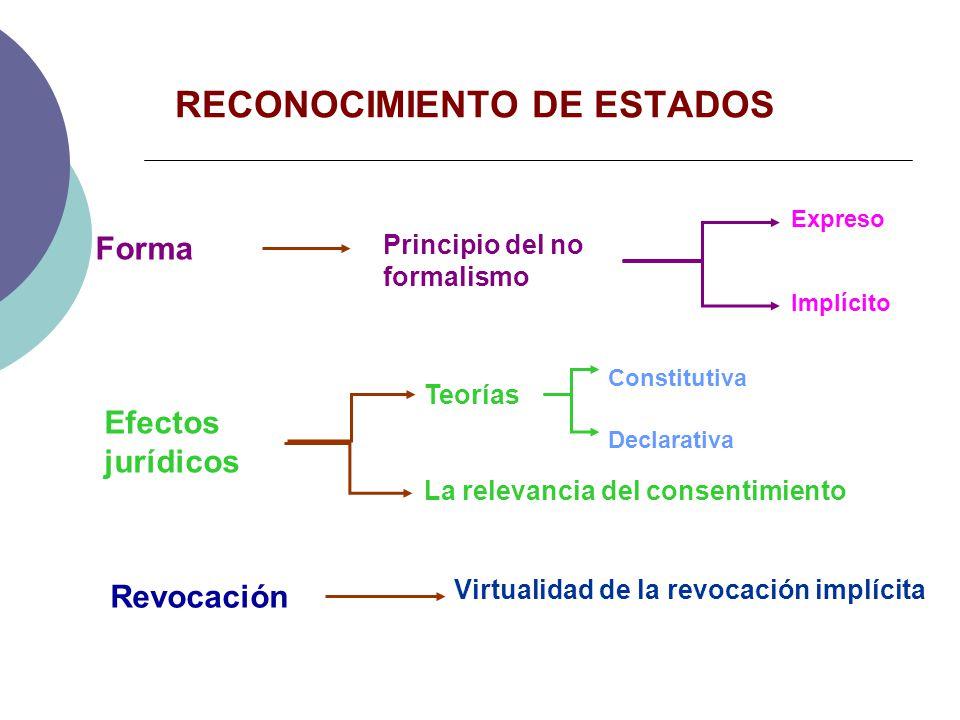 RECONOCIMIENTO DE ESTADOS Expreso Implícito Constitutiva Declarativa La relevancia del consentimiento Efectos jurídicos Virtualidad de la revocación i