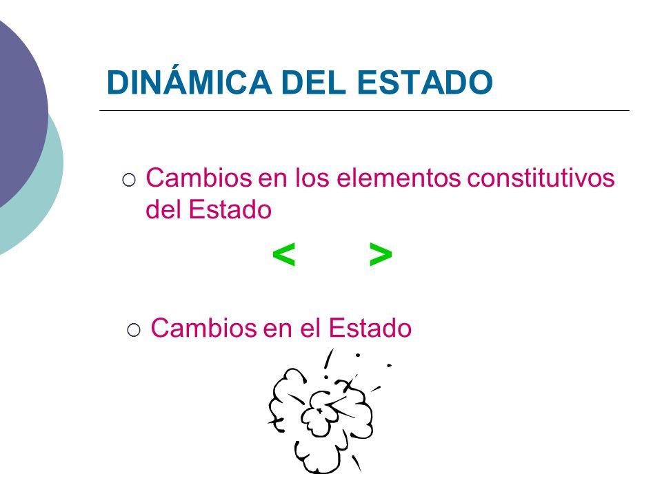 DINÁMICA DEL ESTADO Cambios en los elementos constitutivos del Estado Cambios en el Estado < >