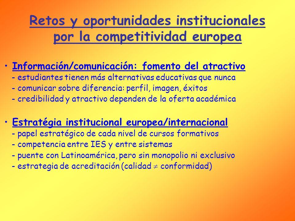 Información/comunicación: fomento del atractivo - estudiantes tienen más alternativas educativas que nunca - comunicar sobre diferencia: perfil, imagen, éxitos - credibilidad y atractivo dependen de la oferta académica Estratégia institucional europea/internacional - papel estratégico de cada nivel de cursos formativos - competencia entre IES y entre sistemas - puente con Latinoamérica, pero sin monopolio ni exclusivo - estrategia de acreditación (calidad conformidad) Retos y oportunidades institucionales por la competitividad europea