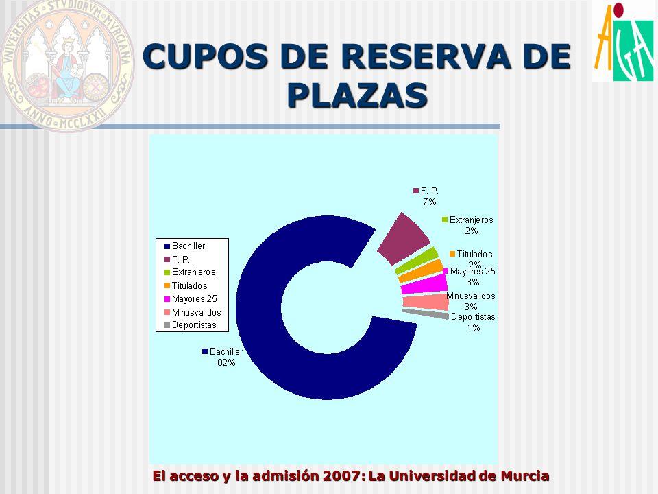 El acceso y la admisión 2007: La Universidad de Murcia CUPOS DE RESERVA DE PLAZAS
