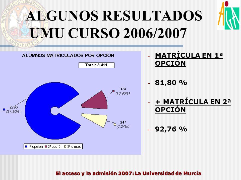 El acceso y la admisión 2007: La Universidad de Murcia ALGUNOS RESULTADOS UMU CURSO 2006/2007 – MATRÍCULA EN 1ª OPCIÓN – 81,80 % – + MATRÍCULA EN 2ª O
