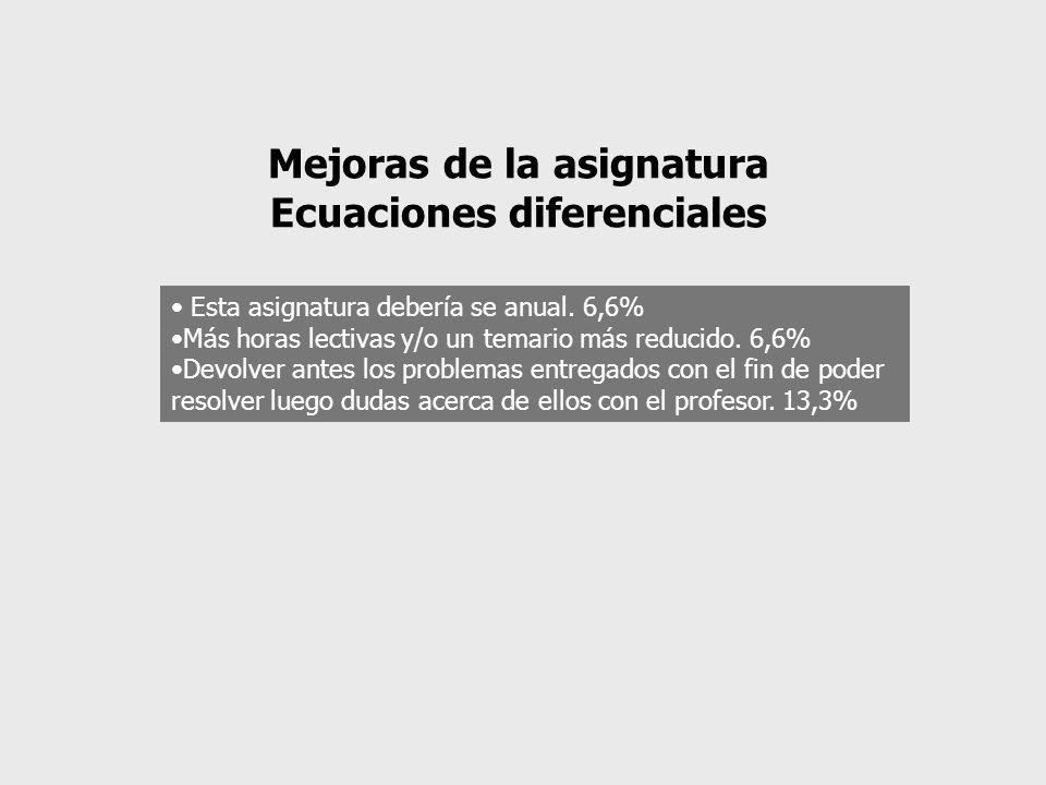 Mejoras de la asignatura Ecuaciones diferenciales Esta asignatura debería se anual.