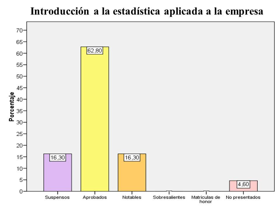 Introducción a la estadística aplicada a la empresa