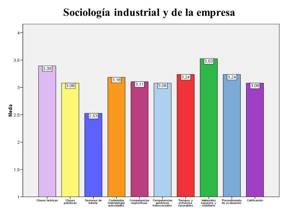 Sociología industrial y de la empresa