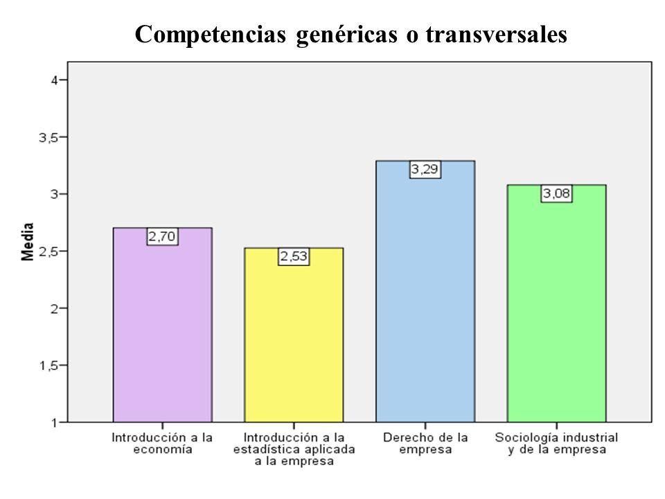 Competencias genéricas o transversales