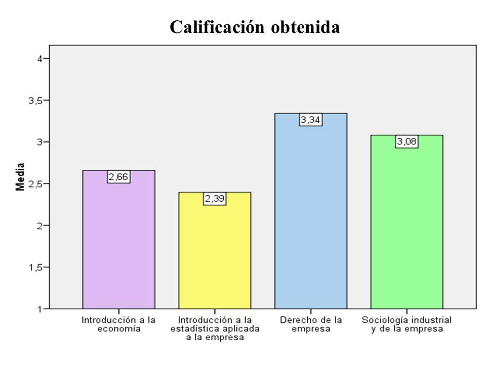 Calificación obtenida