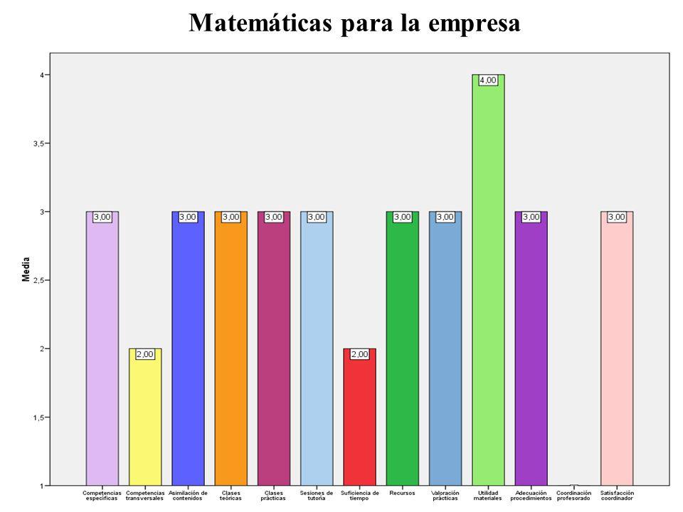 Matemáticas para la empresa
