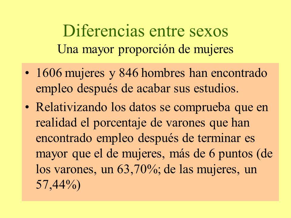 Diferencias entre sexos Una mayor proporción de mujeres 1606 mujeres y 846 hombres han encontrado empleo después de acabar sus estudios.