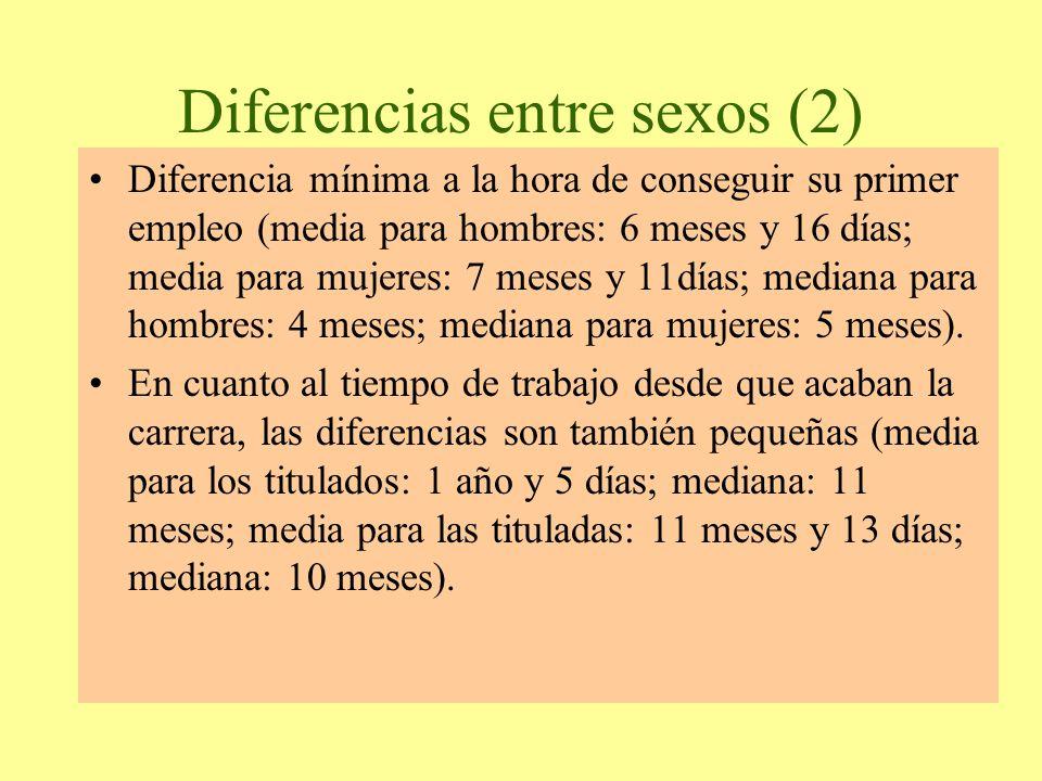 Diferencias entre sexos (2) Diferencia mínima a la hora de conseguir su primer empleo (media para hombres: 6 meses y 16 días; media para mujeres: 7 meses y 11días; mediana para hombres: 4 meses; mediana para mujeres: 5 meses).