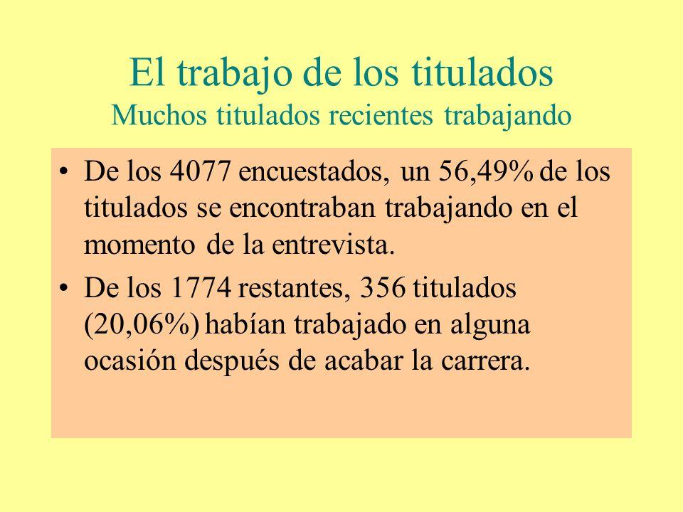 El trabajo de los titulados Muchos titulados recientes trabajando De los 4077 encuestados, un 56,49% de los titulados se encontraban trabajando en el momento de la entrevista.