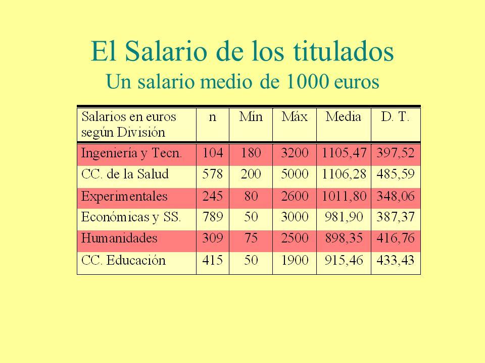 El Salario de los titulados Un salario medio de 1000 euros