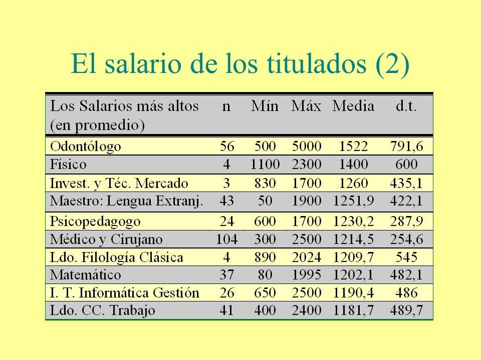 El salario de los titulados (2)