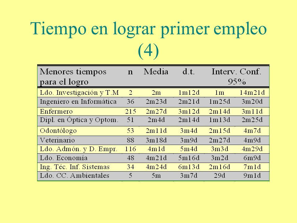 Tiempo en lograr primer empleo (4)