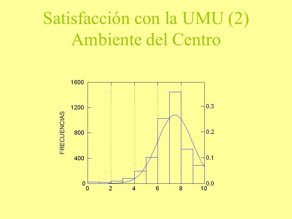 Satisfacción con la UMU (2) Ambiente del Centro