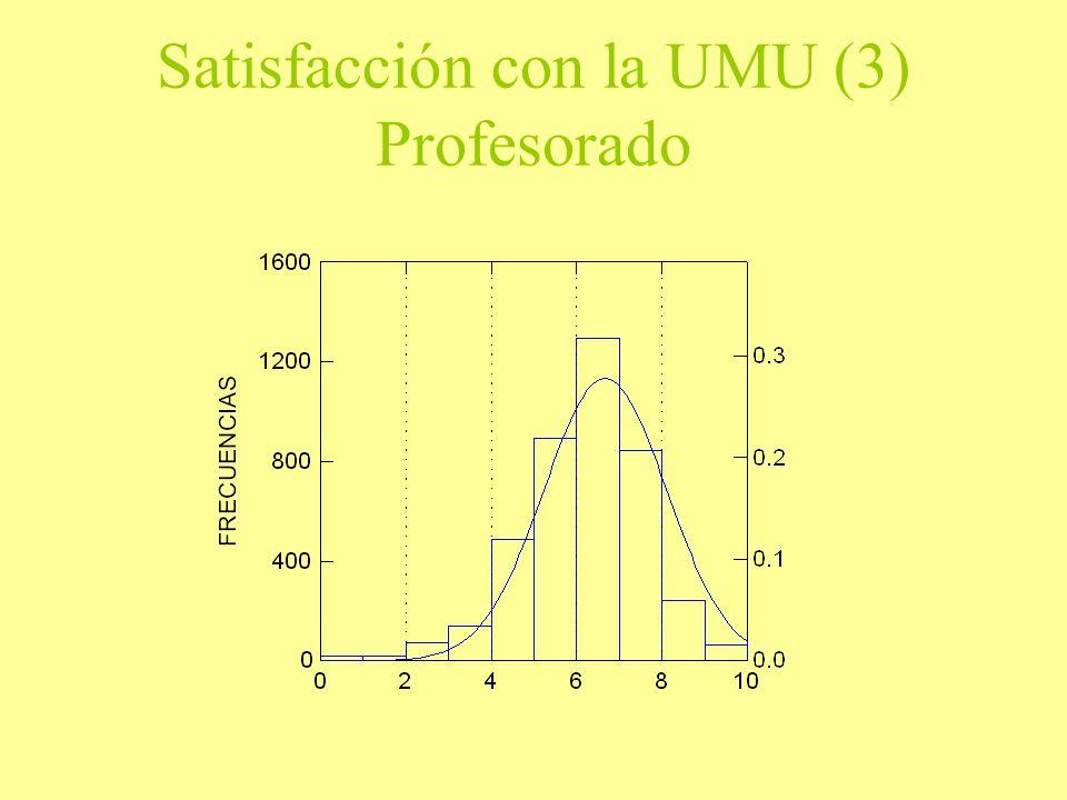 Satisfacción con la UMU (3) Profesorado