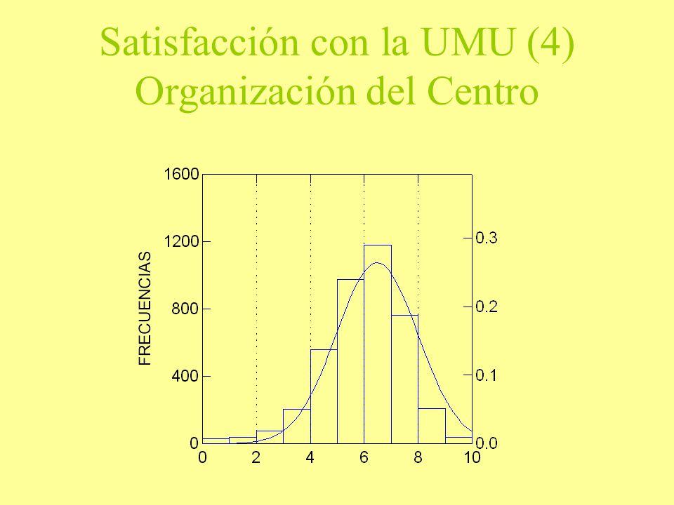 Satisfacción con la UMU (4) Organización del Centro