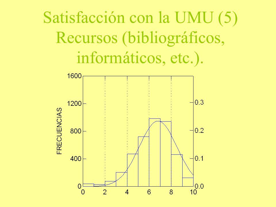 Satisfacción con la UMU (5) Recursos (bibliográficos, informáticos, etc.).
