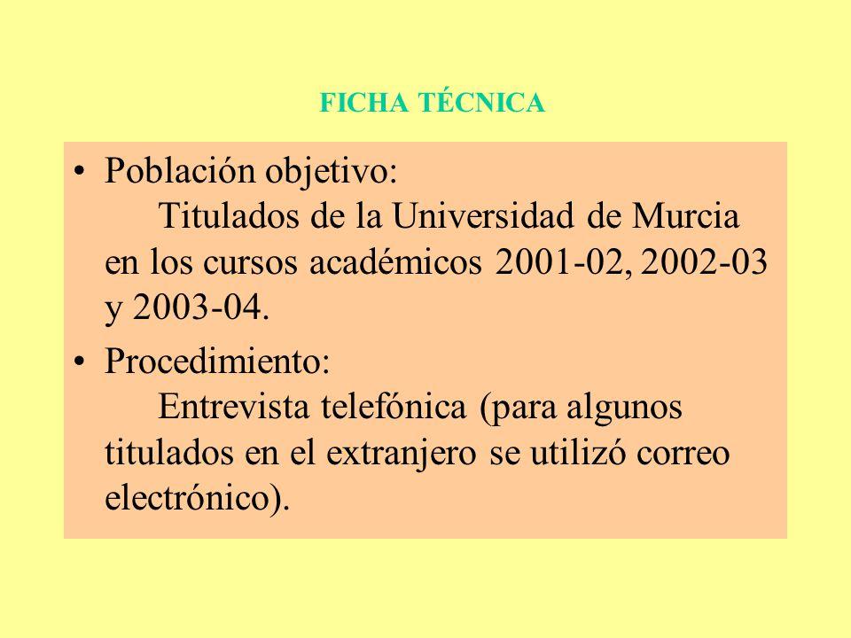 FICHA TÉCNICA Población objetivo: Titulados de la Universidad de Murcia en los cursos académicos 2001-02, 2002-03 y 2003-04.