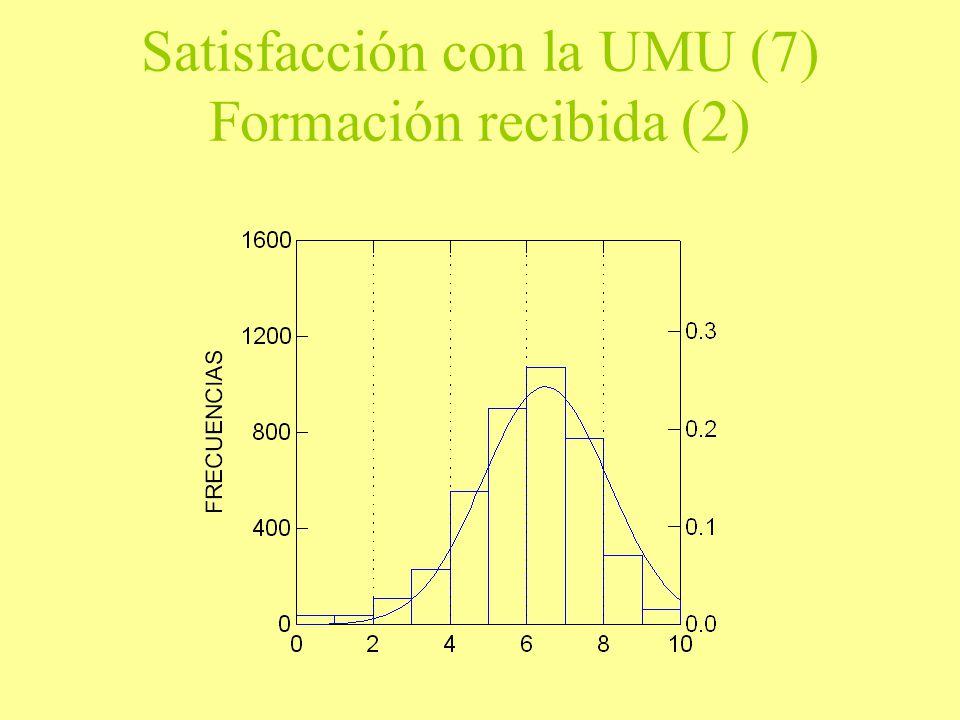 Satisfacción con la UMU (7) Formación recibida (2)