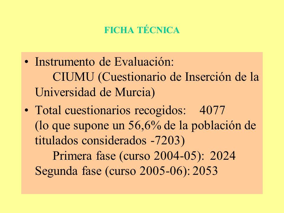 FICHA TÉCNICA Instrumento de Evaluación: CIUMU (Cuestionario de Inserción de la Universidad de Murcia) Total cuestionarios recogidos: 4077 (lo que supone un 56,6% de la población de titulados considerados -7203) Primera fase (curso 2004-05): 2024 Segunda fase (curso 2005-06): 2053