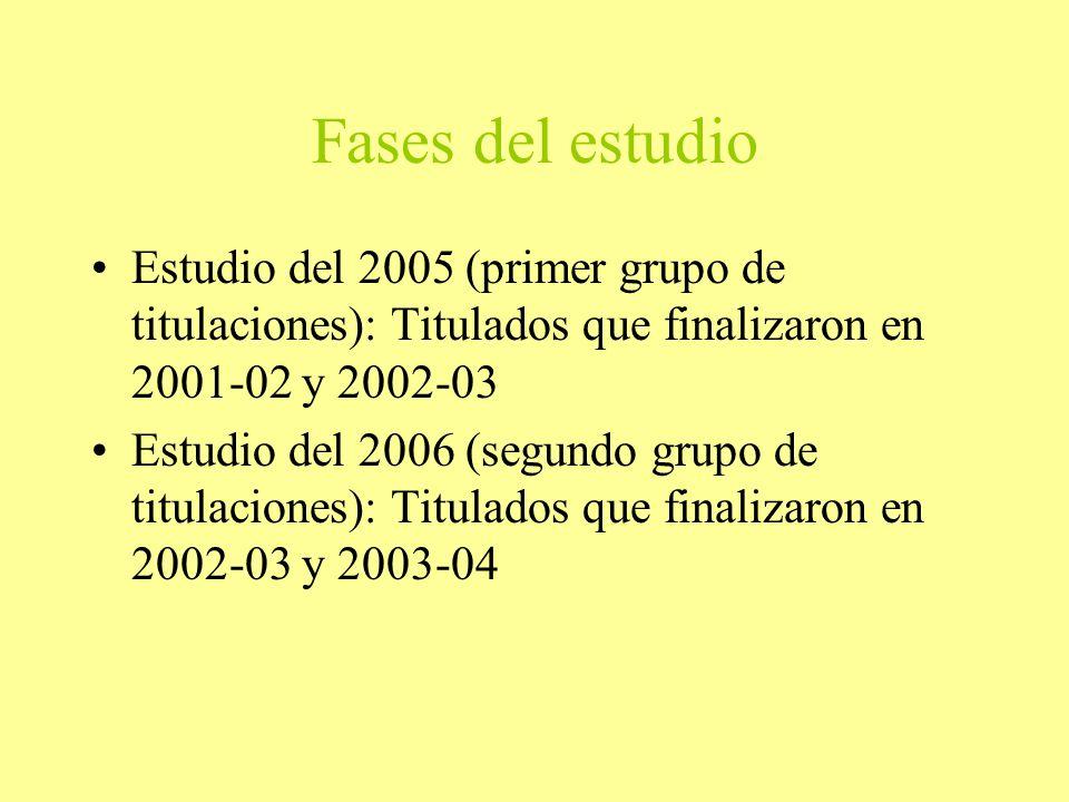 Fases del estudio Estudio del 2005 (primer grupo de titulaciones): Titulados que finalizaron en 2001-02 y 2002-03 Estudio del 2006 (segundo grupo de titulaciones): Titulados que finalizaron en 2002-03 y 2003-04