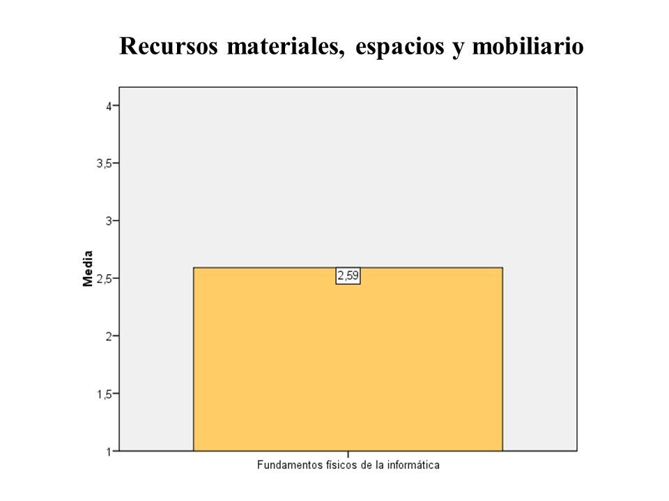 Recursos materiales, espacios y mobiliario