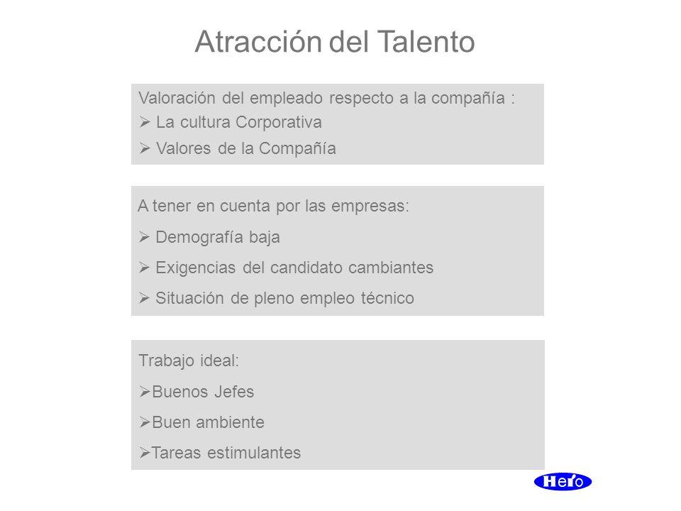 Atracción del Talento Trabajo ideal: Buenos Jefes Buen ambiente Tareas estimulantes Valoración del empleado respecto a la compañía : La cultura Corpor