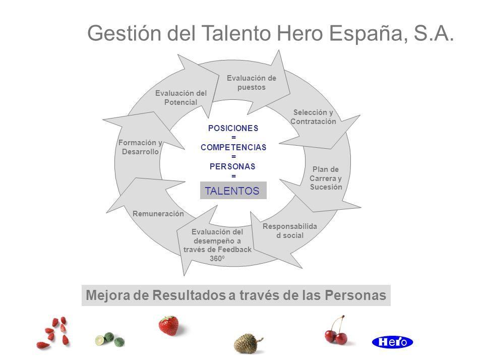 POSICIONES = COMPETENCIAS = PERSONAS = Mejora de Resultados a través de las Personas TALENTOS Gestión del Talento Hero España, S.A. Selección y Contra