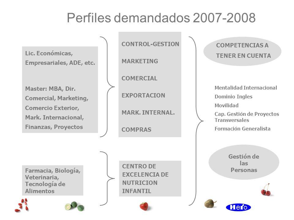 Perfiles demandados 2007-2008 Lic. Económicas, Empresariales, ADE, etc. Master: MBA, Dir. Comercial, Marketing, Comercio Exterior, Mark. Internacional