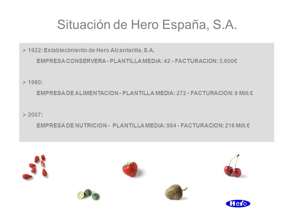Situación de Hero España, S.A. 1922: Establecimiento de Hero Alcantarilla, S.A. EMPRESA CONSERVERA - PLANTILLA MEDIA: 42 - FACTURACION: 3.600 1980: EM