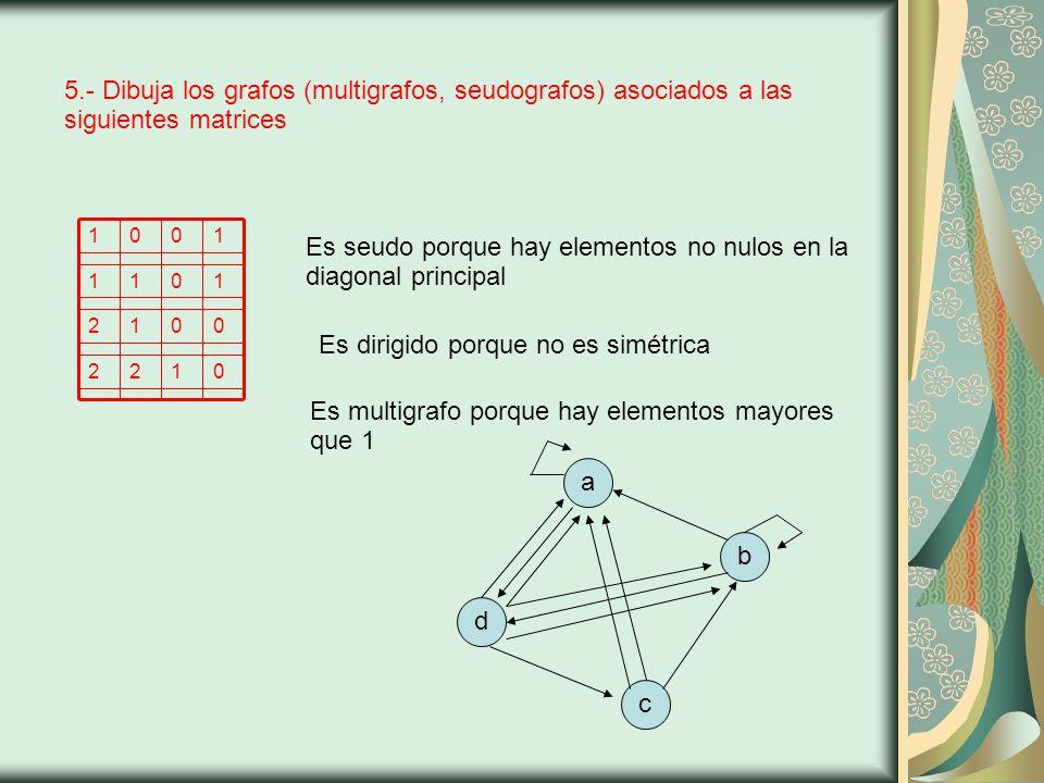5.- Dibuja los grafos (multigrafos, seudografos) asociados a las siguientes matrices abcd Es seudo porque hay elementos no nulos en la diagonal principal Es dirigido porque no es simétrica Es multigrafo porque hay elementos mayores que 1 0122 0012 1011 1001