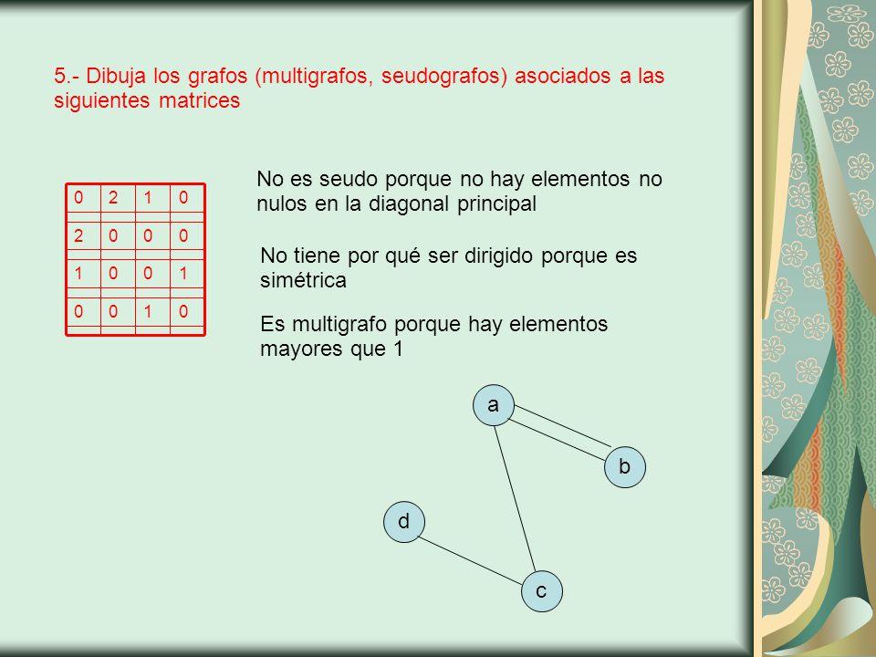 5.- Dibuja los grafos (multigrafos, seudografos) asociados a las siguientes matrices abcd No es seudo porque no hay elementos no nulos en la diagonal principal No tiene por qué ser dirigido porque es simétrica Es multigrafo porque hay elementos mayores que 1 0100 1001 0002 0120