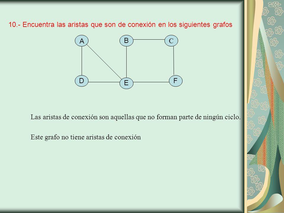 10.- Encuentra las aristas que son de conexión en los siguientes grafos A C D FBE Las aristas de conexión son aquellas que no forman parte de ningún ciclo.