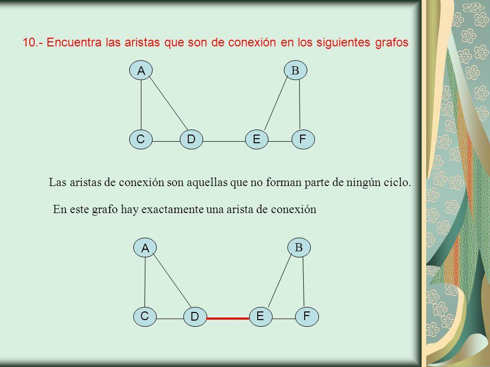10.- Encuentra las aristas que son de conexión en los siguientes grafos A B C F D E Las aristas de conexión son aquellas que no forman parte de ningún ciclo.
