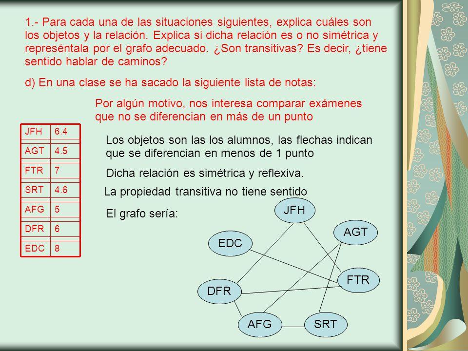 4.- Estudia si existe un grafo con 5 vértices y los siguientes grados.