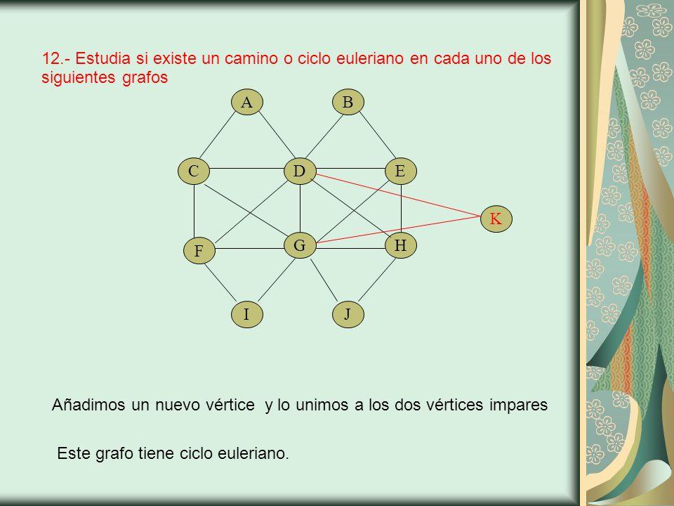 12.- Estudia si existe un camino o ciclo euleriano en cada uno de los siguientes grafos F Añadimos un nuevo vértice y lo unimos a los dos vértices impares ICD A GJE B HK Este grafo tiene ciclo euleriano.