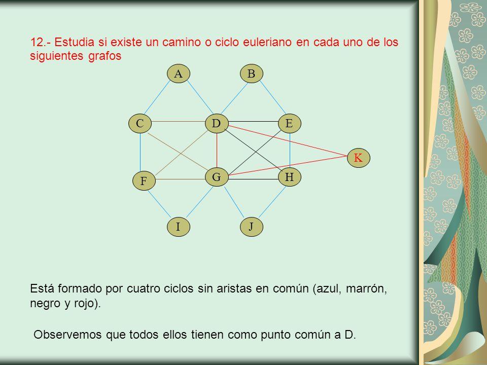 12.- Estudia si existe un camino o ciclo euleriano en cada uno de los siguientes grafos F Está formado por cuatro ciclos sin aristas en común (azul, marrón, negro y rojo).