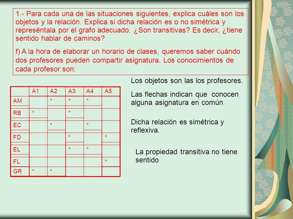 5.- Dibuja los grafos (multigrafos, seudografos) asociados a las siguientes matrices abcd No es seudo porque no hay elementos no nulos en la diagonal principal No tiene por qué ser dirigido porque es simétrica No es multigrafo porque no hay elementos mayores que 1 0011 0011 1101 1110