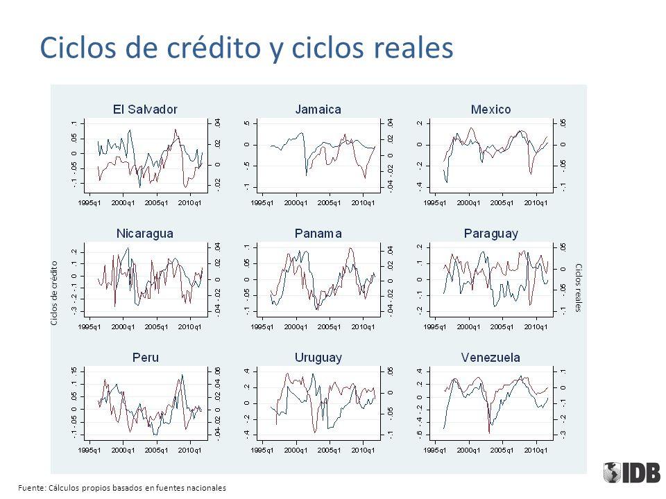 Fuente: Cálculos propios basados en fuentes nacionales Ciclos de crédito Ciclos reales Ciclos de crédito y ciclos reales