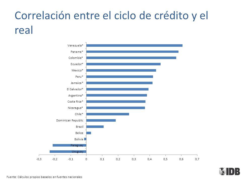 Correlación entre el ciclo de crédito y el real Fuente: Cálculos propios basados en fuentes nacionales