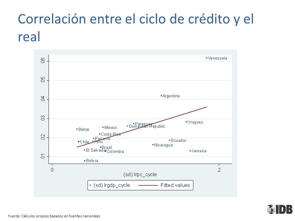 Correlación entre el ciclo de crédito y el real