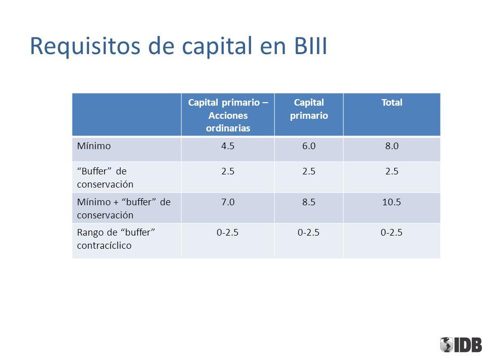 Requisitos de capital en BIII Capital primario – Acciones ordinarias Capital primario Total Mínimo4.56.08.0 Buffer de conservación 2.5 Mínimo + buffer de conservación 7.08.510.5 Rango de buffer contracíclico 0-2.5