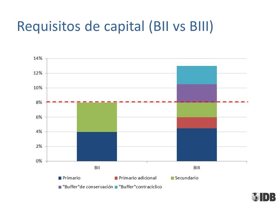 Requisitos de capital (BII vs BIII)