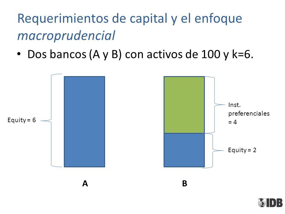 Requerimientos de capital y el enfoque macroprudencial Dos bancos (A y B) con activos de 100 y k=6. AB Equity = 6 Equity = 2 Inst. preferenciales = 4