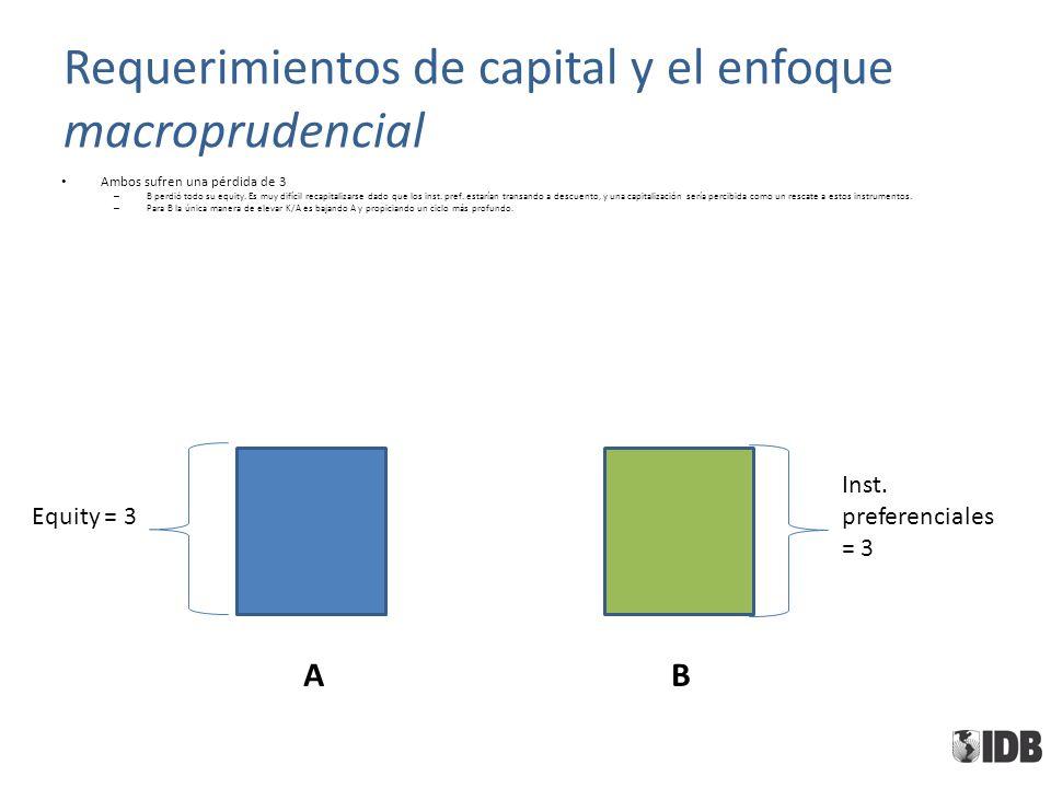 Requerimientos de capital y el enfoque macroprudencial Ambos sufren una pérdida de 3 – B perdió todo su equity. Es muy difícil recapitalizarse dado qu