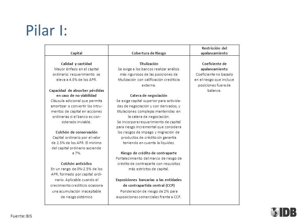 Pilar I: Fuente: BIS CapitalCobertura de Riesgo Restricción del apalancamiento Calidad y cantidadTitulizaciónCoeficiente de Mayor énfasis en el capitalSe exige a los bancos realizar análisisapalancamiento ordinario: requerimiento semás rigurosos de las posiciones deCoeficiente no basado eleva a 4.5% de los APR.titulización con calificación crediticiaen el riesgo que incluye externa.posiciones fuera de Capacidad de absorber pérdidas balance.