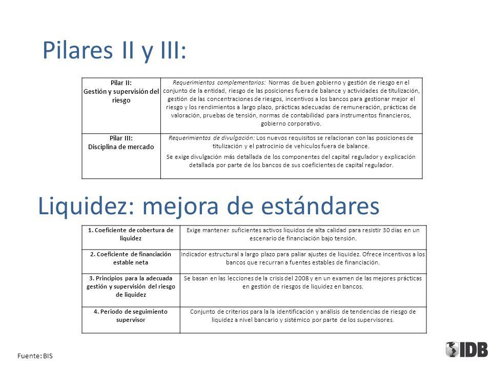 Pilares II y III: Fuente: BIS Pilar II: Gestión y supervisión del riesgo Requerimientos complementarios: Normas de buen gobierno y gestión de riesgo e