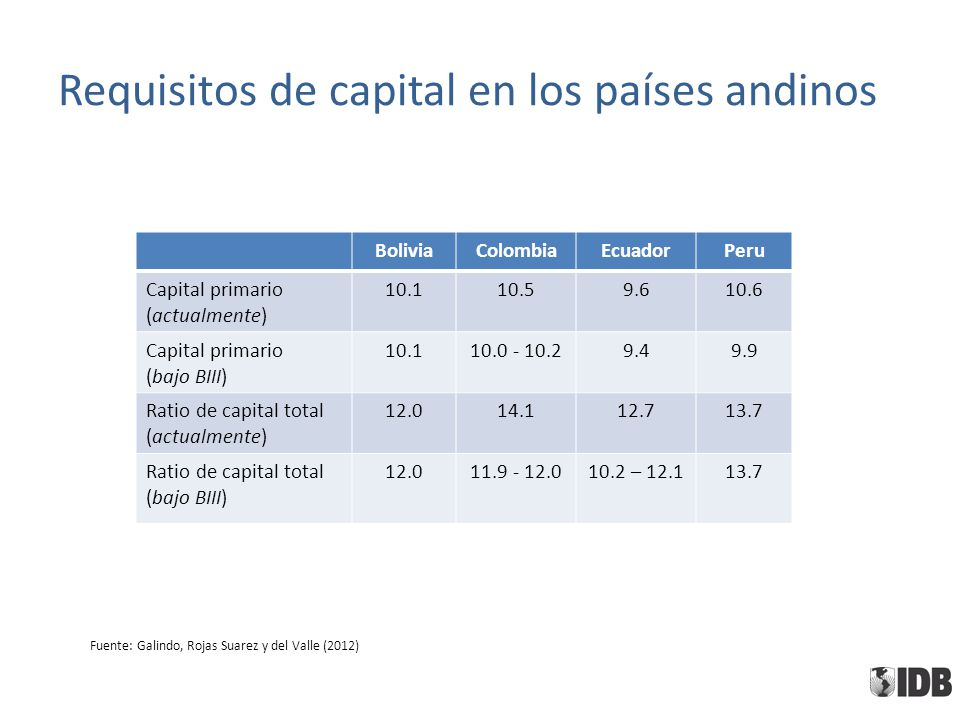 Requisitos de capital en los países andinos BoliviaColombiaEcuadorPeru Capital primario (actualmente) 10.110.59.610.6 Capital primario (bajo BIII) 10.110.0 - 10.29.49.9 Ratio de capital total (actualmente) 12.014.112.713.7 Ratio de capital total (bajo BIII) 12.011.9 - 12.010.2 – 12.113.7 Fuente: Galindo, Rojas Suarez y del Valle (2012)