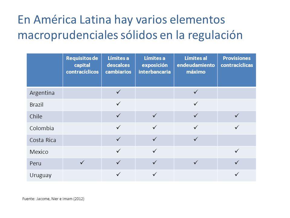 En América Latina hay varios elementos macroprudenciales sólidos en la regulación Requisitos de capital contracíclicos Límites a descalces cambiarios