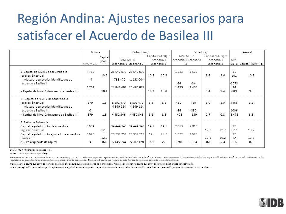 Región Andina: Ajustes necesarios para satisfacer el Acuerdo de Basilea III BoliviaColombia 3/ Ecuador 4/ Perú 5/ MM. ML. 1/ Capital (%APR) 2/ MM. ML.